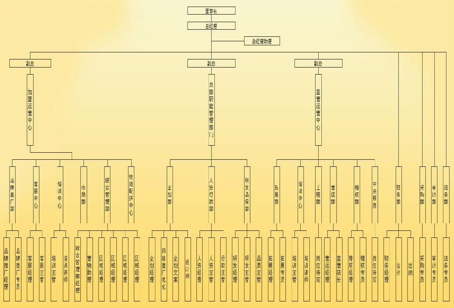 户大姐公司架构